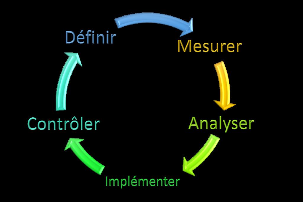 Schéma directeur et audit organisationnel